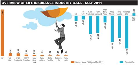 Kellogg Mba How Much Does Factor by Insurance In The Forbes India