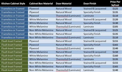prices of kitchen cabinets cabinet installation costs price to install kitchen