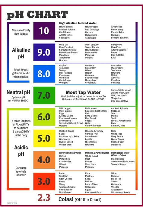 ph color chart this is a great ph chart in color wellthy choices network