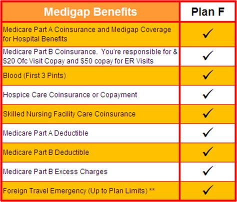 part f supplemental insurance medicare supplement plan f rates from 79