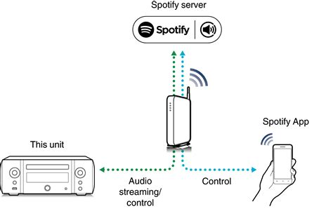 Spotify Connect Function M Cr611