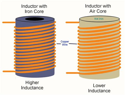 what is an iron inductor what is an inductor