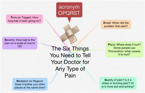 7 Types Of You Do Not Want To Be by Ithoughts The 6 Things You Need To Tell Your Doctor For