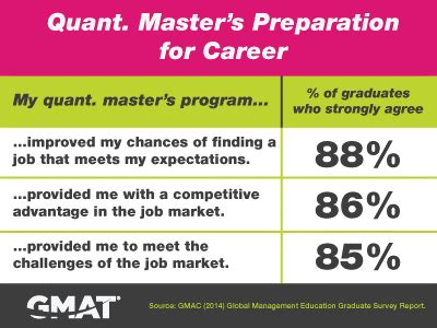 Best Mba For Quantitative Finance by Future Business Leaders Opting For Quant Focused Grad Degrees