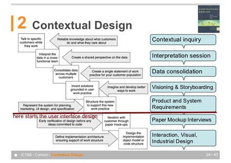 design in contest designing in context