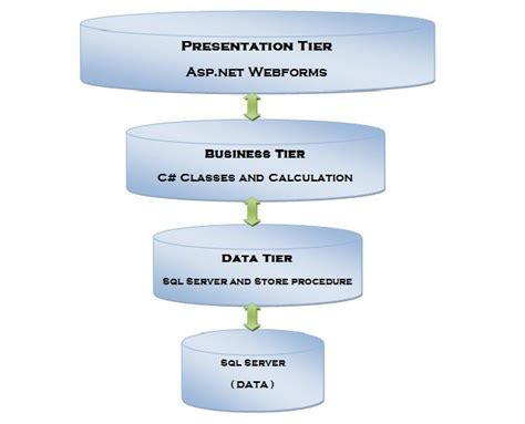 3 Tier Architecture Create And Implement 3 Tier Architecture In Asp Net