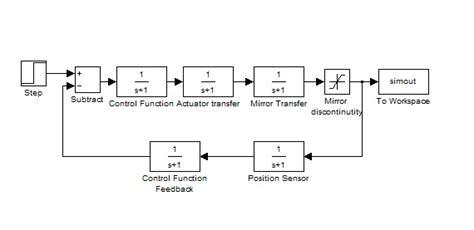 product layout diagram edge