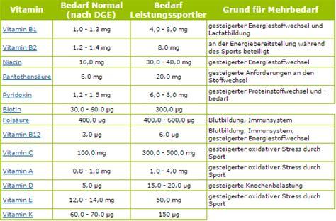 eisenwert schwangerschaft tabelle vitamin tabelle ihre inspiration zu hause