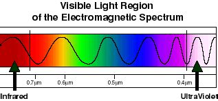 The Visible Light Spectrum Ranges Between by S Visible Light Big In Our World But Small