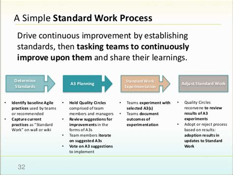 workflow process improvement improvement standard dynamic agile practices