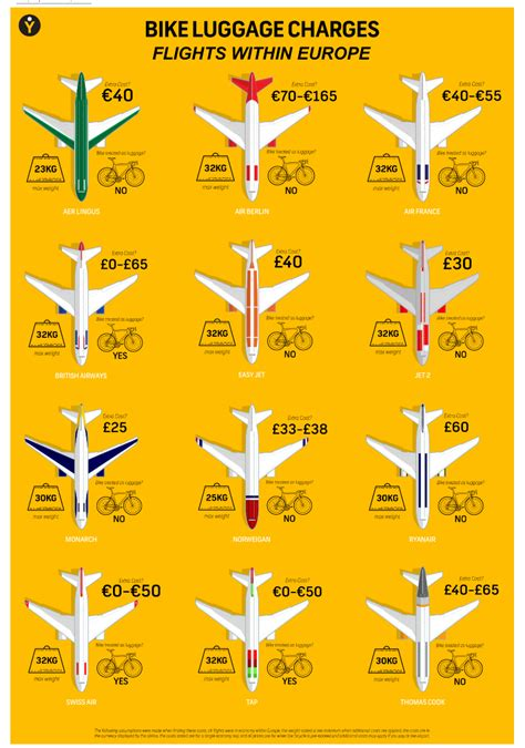 cost to fly a how much does it cost to fly with your bike charges by airline ver cc