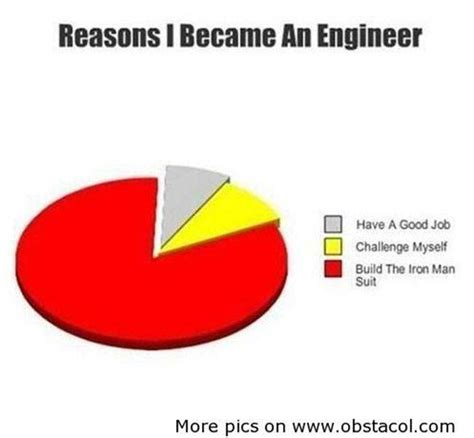Funny Engineering Memes - these funny engineering memes are sure to make you laugh