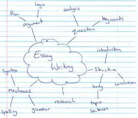 Mind Map For Writing An Essay mind mapping essays