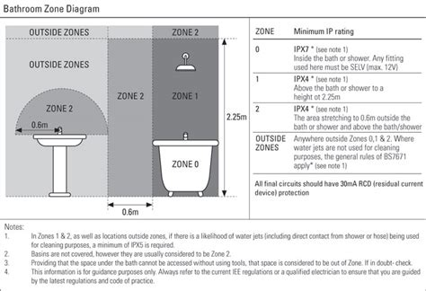bathroom lights zone 1 25 excellent bathroom lighting zone 1 uk eyagci