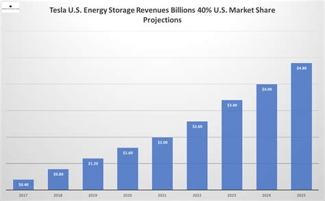as tesla s revenues accelerate what can investors expect