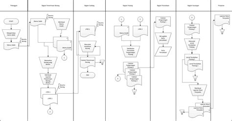 skripsi akuntansi tentang penjualan sistem informasi akuntansi 2 download contoh skripsi