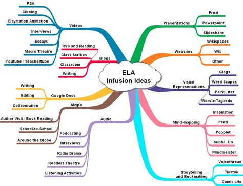 themes for an english presentation ela infusion home