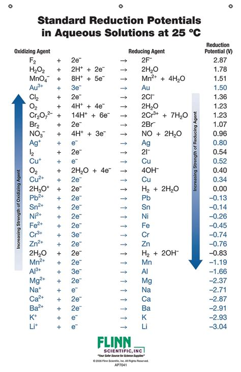 Standard Electrode Potential Table by Standard Reduction Potential Chart For Chemistry Classroom