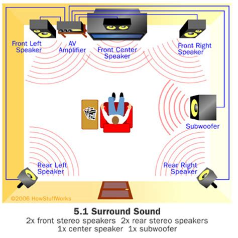 surround sound format  home theater works