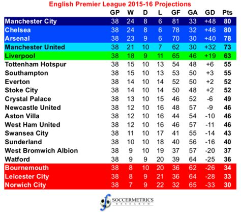 epl table calendar year 2015 projecting the 2015 16 english premier league