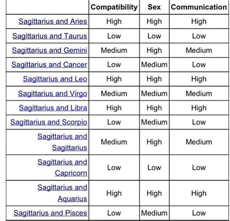 zodiac signs cancer love compatibility my astrology blog