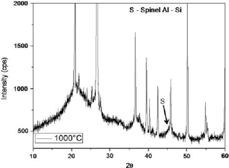 xrd pattern for amorphous x ray diffraction pattern showing the amorphous and si al