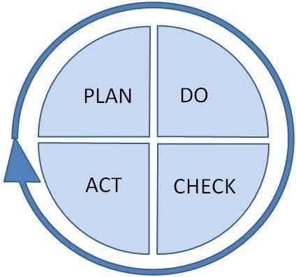 deming diagram deming cycle diagram qi program management