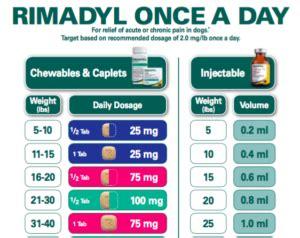 carprofen dosage rimadyl dosage carprofen dosage