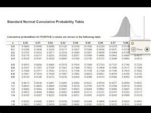 T Distribution Table مقدمة جدول التوزيع المعياري Youtube