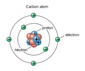How Many Protons Are In A Lithium Nucleus This Is A Bohr Model The Bohr Model Is To Show The Atomi