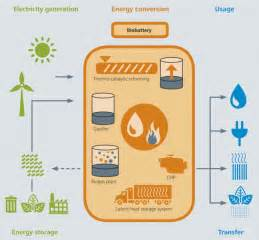 What Is A Heat L Used For by The Biobattery Turning Sewage Sludge Into Electricity And