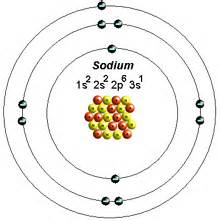Protons Of Sodium Atoms And Elements Mr Puff S Class Weebly
