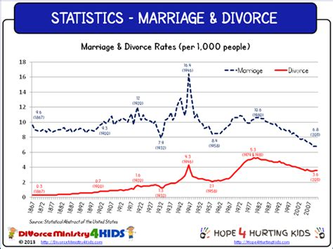 marriage and divorce rates graph 2014 us divorce rate