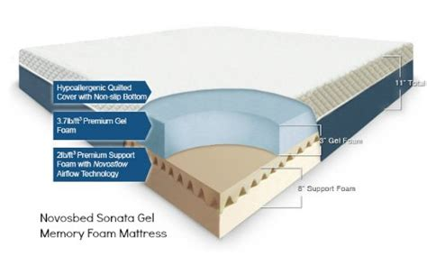 What Is Inside A Mattress by Novosbed Review Sonata Memory Foam Mattress Family