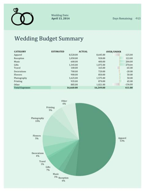 Wedding Budget Guidance by Wedding Budget Spreadsheet For Free Formtemplate