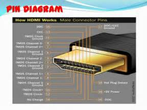 related keywords amp suggestions for hdmi cable pinout