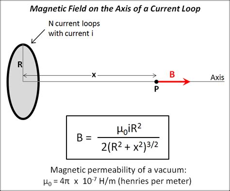 inductor magnetic field strength calculator magnetic field on the axis of a current loop pocketlab support