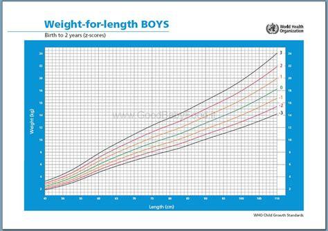alimenti crescita seno curve di crescita tabella peso e altezza con i percentili