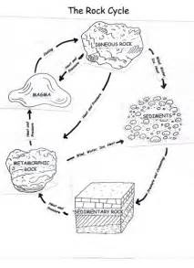 The rock cycle diagram worksheet 1000 ideas about rock cycle on