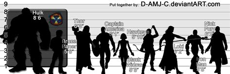 marvel actor height chart the avengers 2012 height chart by d amj c on deviantart