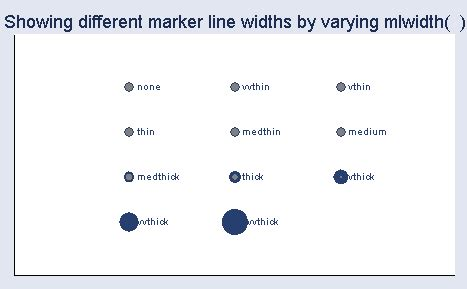 stata line pattern options how can i view different marker symbol options stata