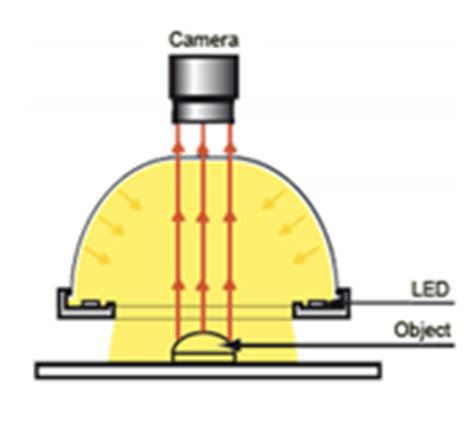 machine vision lighting techniques lighting machine vision lighting ideas