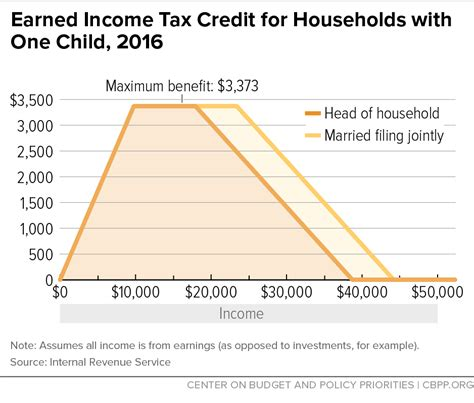 Tax Credit Baby Formula Earned Income Tax Credit For Households With One Child 2016 Center On Budget And Policy