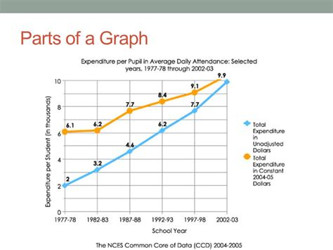 sections of a graph unit 1 nature of science ppt video online download