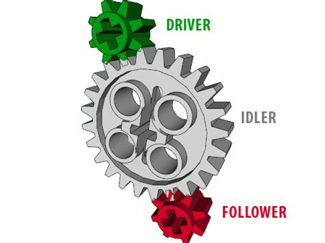 lego gears tutorial a complete tutorial on lego gears their advantages and