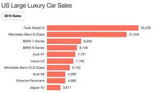 Electric Car Sales Numbers Imagine If All Automakers Tried To Sell Electric Cars Like
