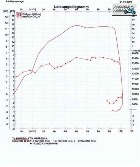 50ccm Motorr Der Test by Scootertuning Roller Forum Community Top Blog Eintr 228 Ge