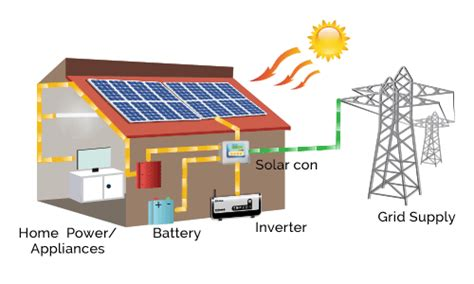 solar system cost for home in india solar solutions for home su kam