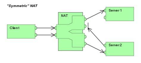 nat pat tutorial nat and pat tutorial