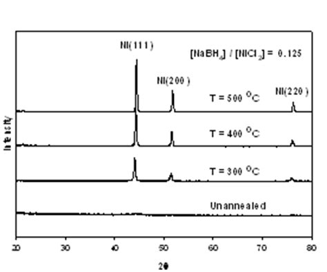 xrd pattern of nickel nanoparticles study on the characteristics of nanosized nickel particles